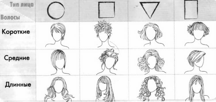 Все о том как подобрать прическу по форме лица