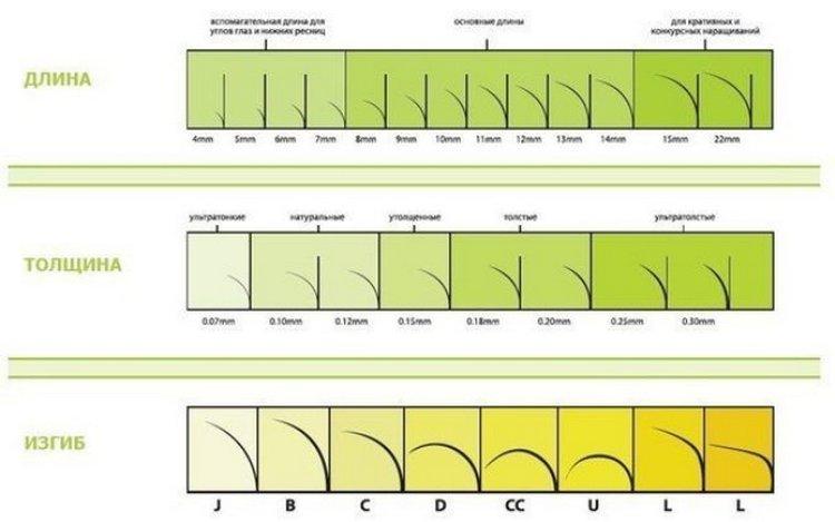 Поговорим о наращивании ресниц и о том, какие бывают их изгибы и длины с фото.