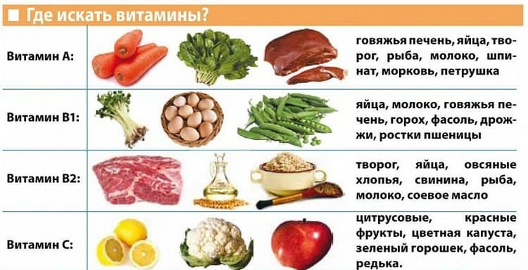 Посмотрите, в каких продуктах содержатся необходимые вам витамины.