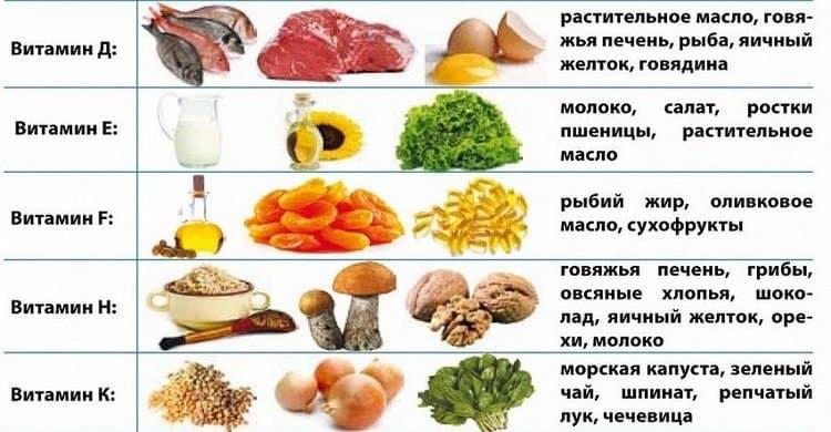 Все натуральные продукты являются ценнейшими источниками так необходимых нам витаминов.