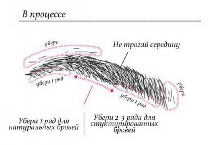 Как делать оформление бровей воском