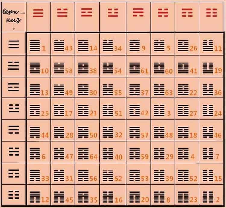 китайское гадание на монетах