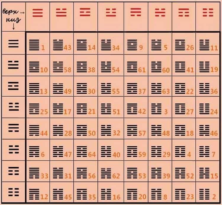 гадание по книге перемен толкование гексаграмм