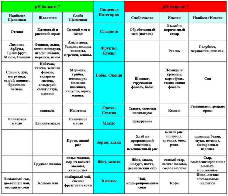диета при псориазе таблица