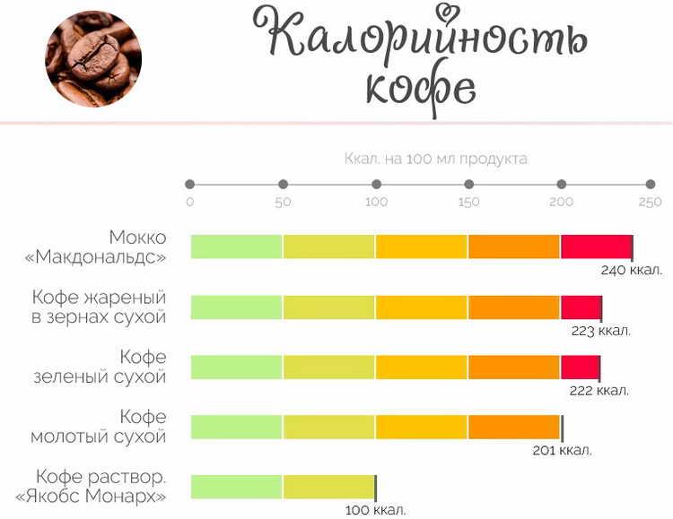 калорийность кофе