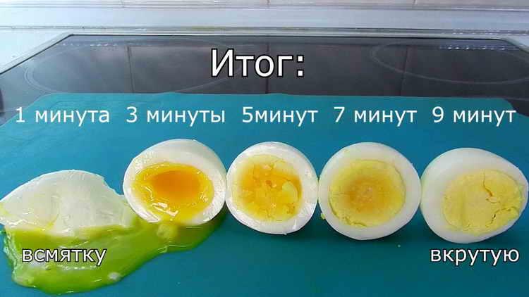желток яйца польза и вред
