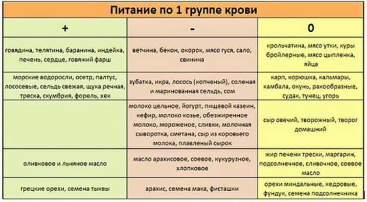 Диета по группе крови: правила и отзывы