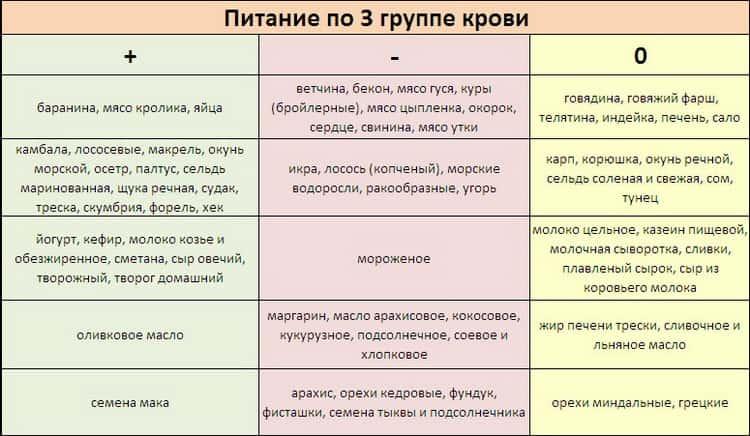 Диета по группе крови: основные правила, меню и отзывы