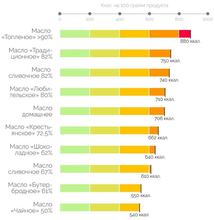 В таблице можно увидеть калорийность сливочного масла на 100 г в зависимости от сорта.