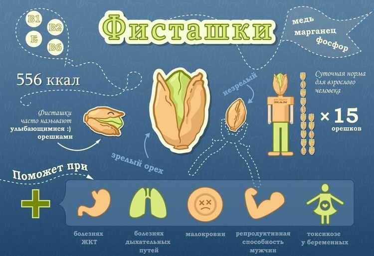 фисташки калорийность на 100 грамм