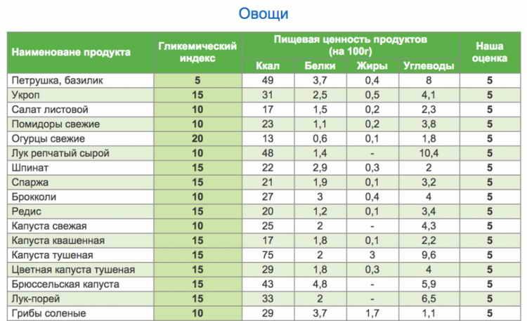 гликемический индекс продуктов таблица для похудения 4