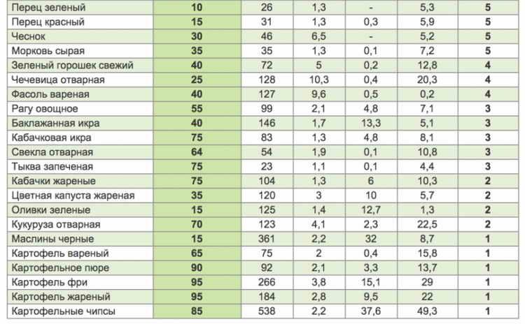 гликемический индекс продуктов таблица для похудения 5