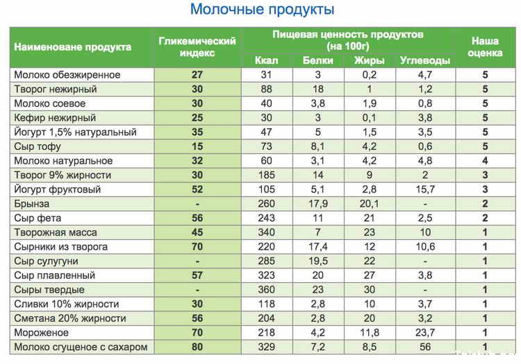 гликемический индекс продуктов таблица для похудения 3