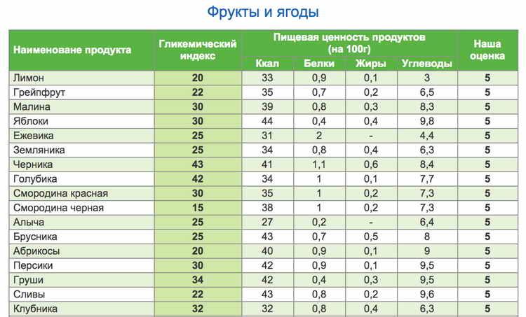 гликемический индекс продуктов таблица для похудения 7