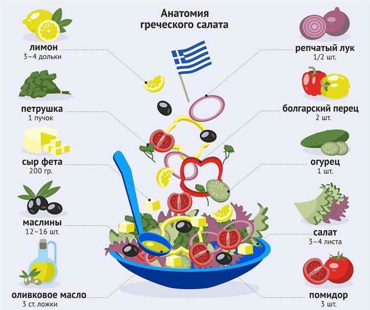 калорийность салат греческий на 100 грамм
