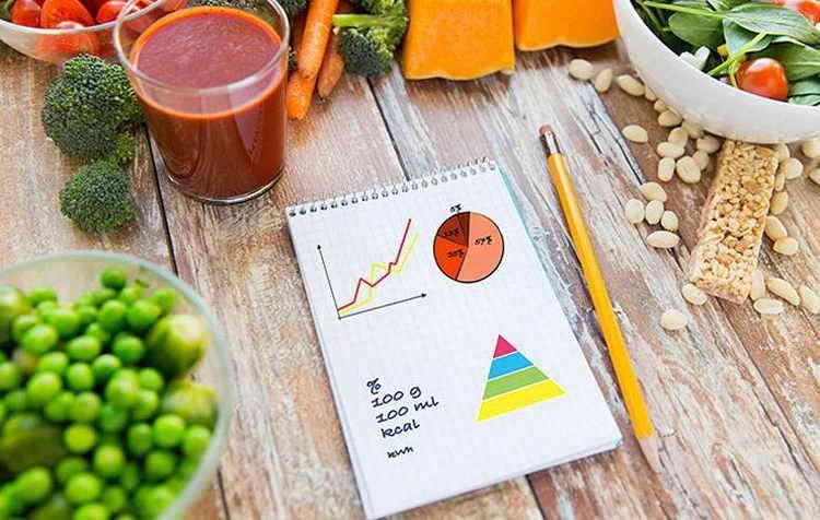 Метод подсчета калорий способом Кетча-МакАрдла
