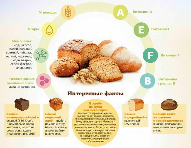 калорийность бездрожжевого хлеба