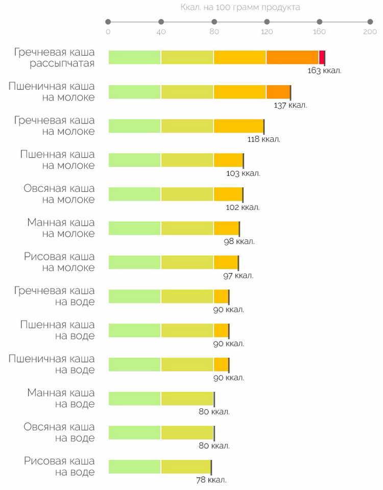 овсяная каша калорийность