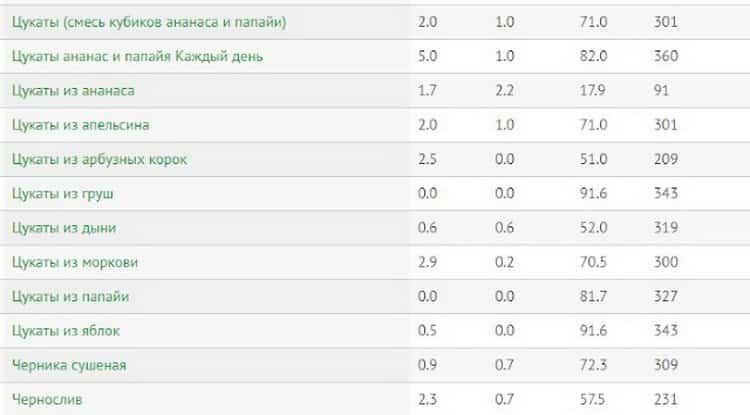 калорийность сухофруктов таблица на 100 грамм