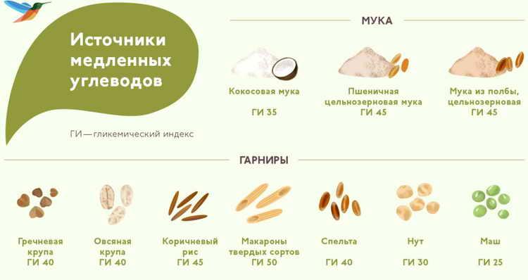 медленные углеводы список продуктов для похудения таблица